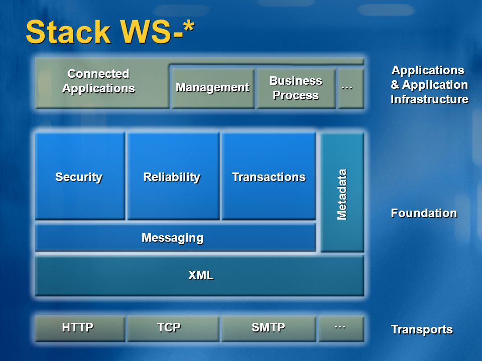 Stack WS-* Applications & Application Infrastructure