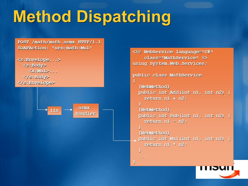Method Dispatching POST /math/math.asmx HTTP/1.1