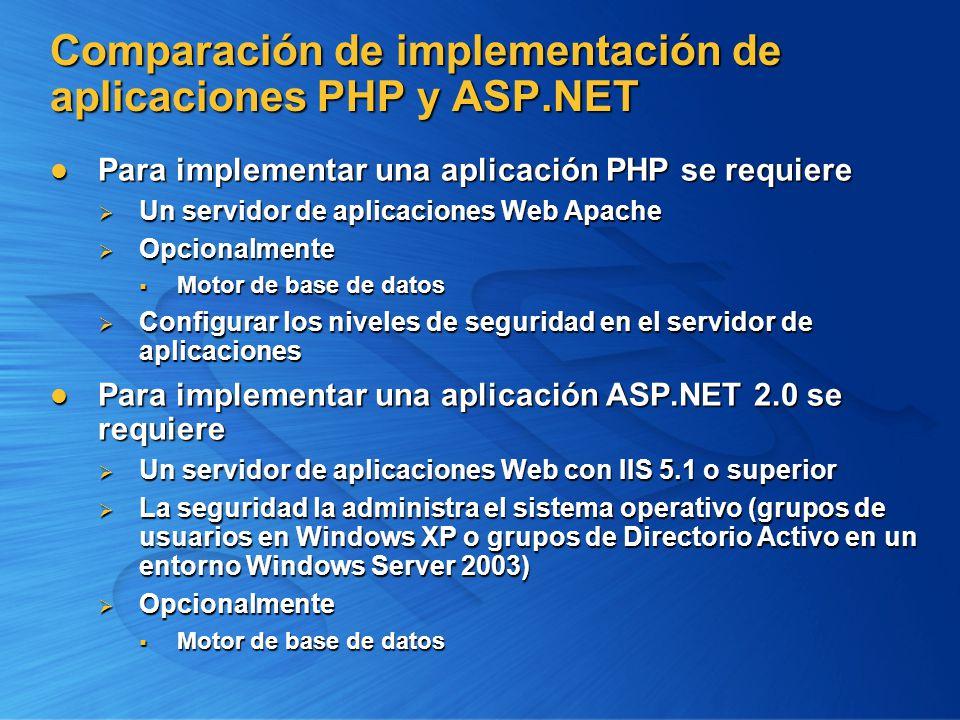 Comparación de implementación de aplicaciones PHP y ASP.NET