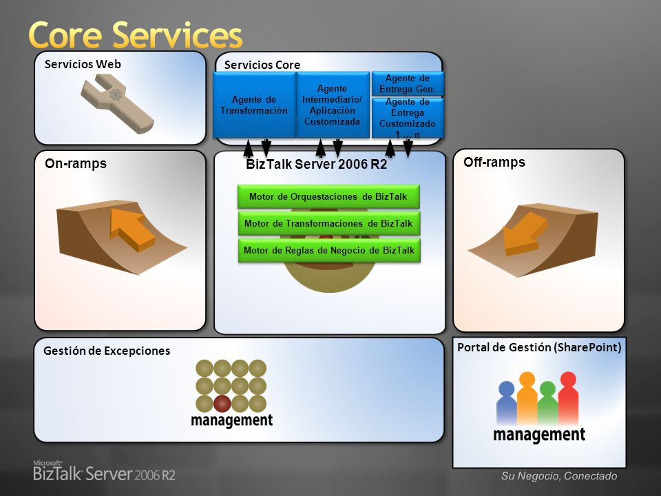 Core Services Servicios Web Servicios Core On-ramps Off-ramps