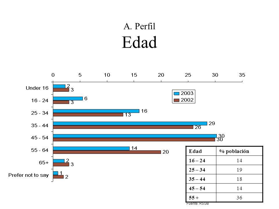 A. Perfil Edad Edad % población 16 – 24 14 25 – 34 19 35 – 44 18