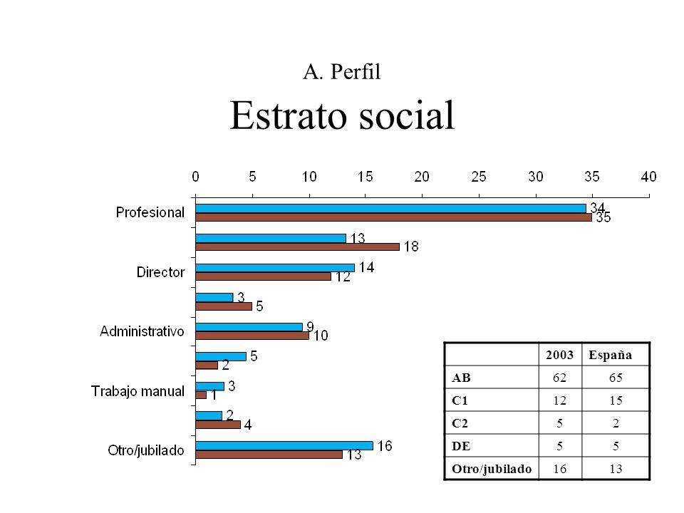 A. Perfil Estrato social
