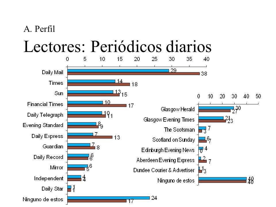 A. Perfil Lectores: Periódicos diarios