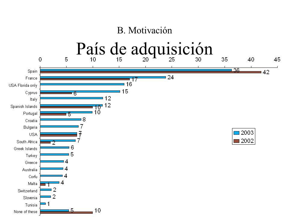 B. Motivación País de adquisición