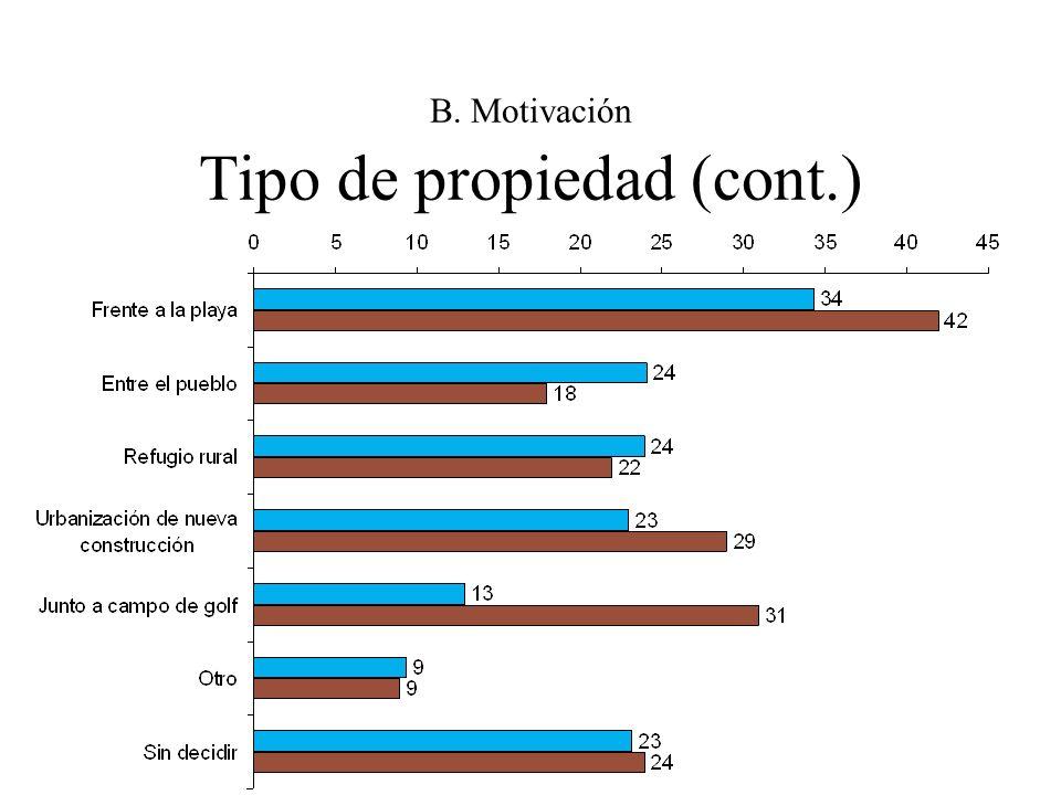 B. Motivación Tipo de propiedad (cont.)