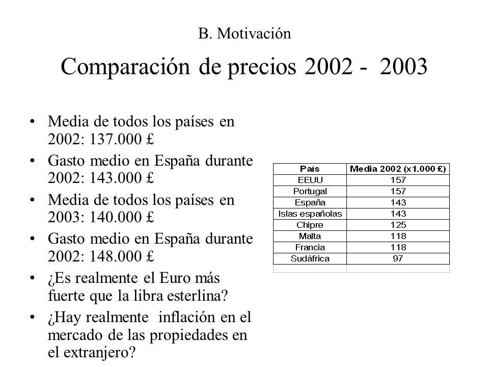 B. Motivación Comparación de precios 2002 - 2003