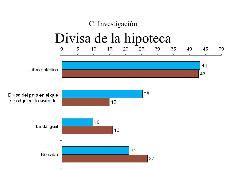 C. Investigación Divisa de la hipoteca