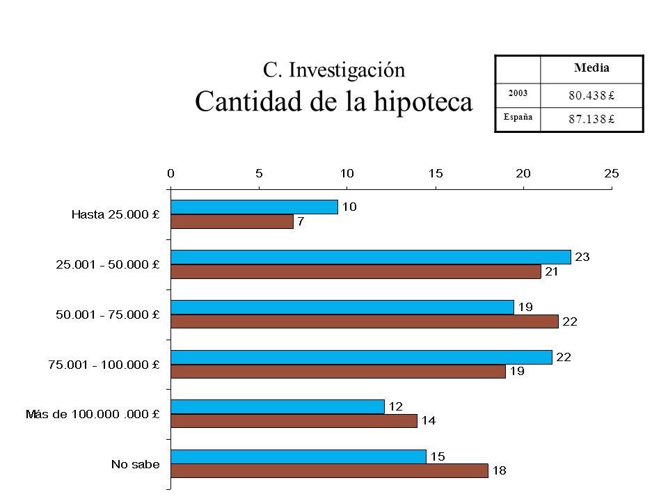C. Investigación Cantidad de la hipoteca