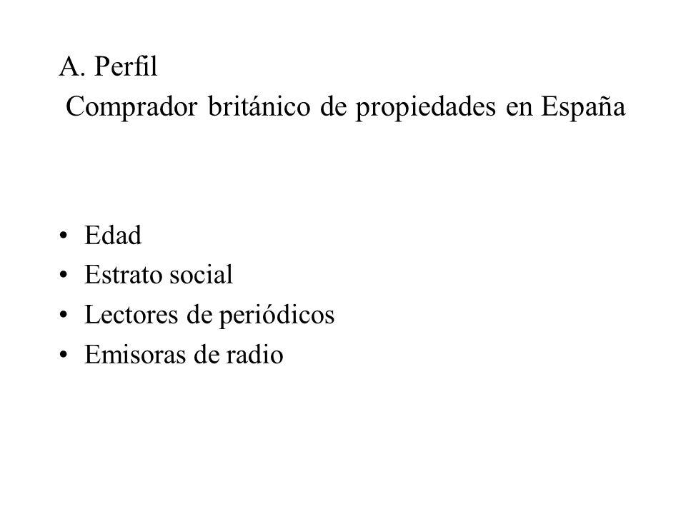 A. Perfil Comprador británico de propiedades en España