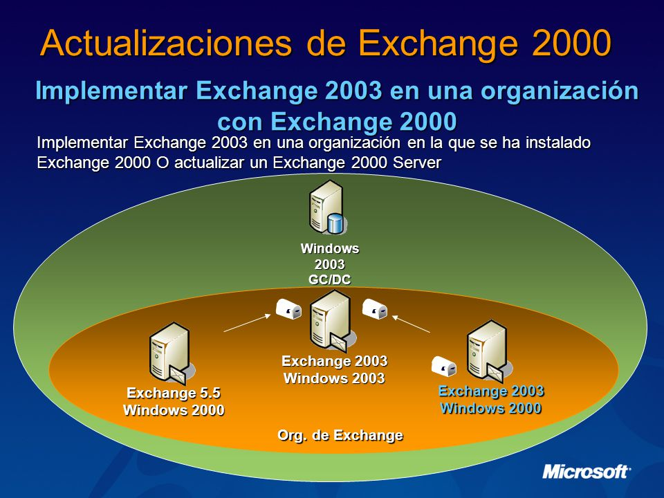 Actualizaciones de Exchange 2000
