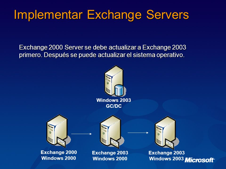 Implementar Exchange Servers