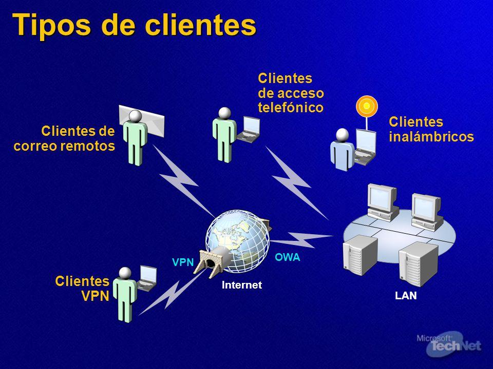 Tipos de clientes Clientes de acceso telefónico Clientes inalámbricos