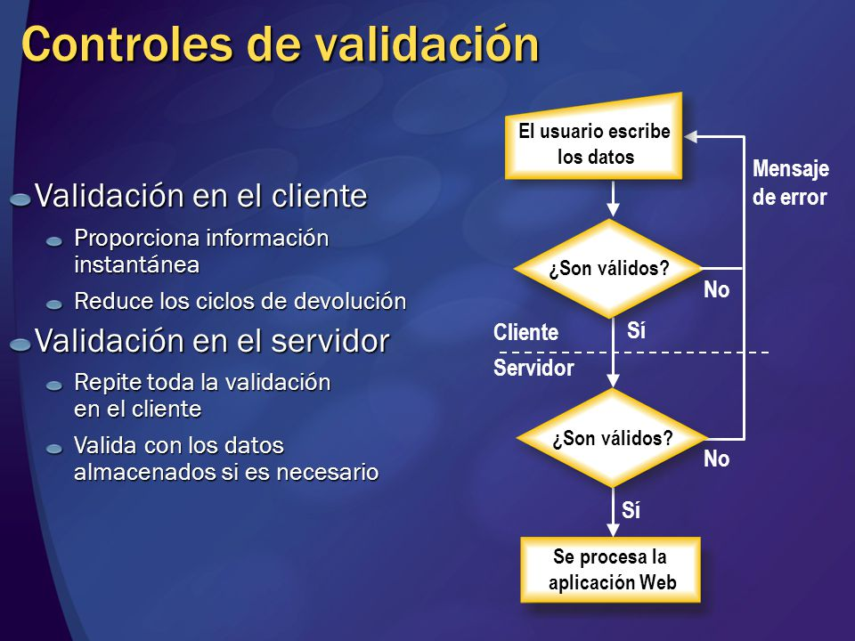 Controles de validación