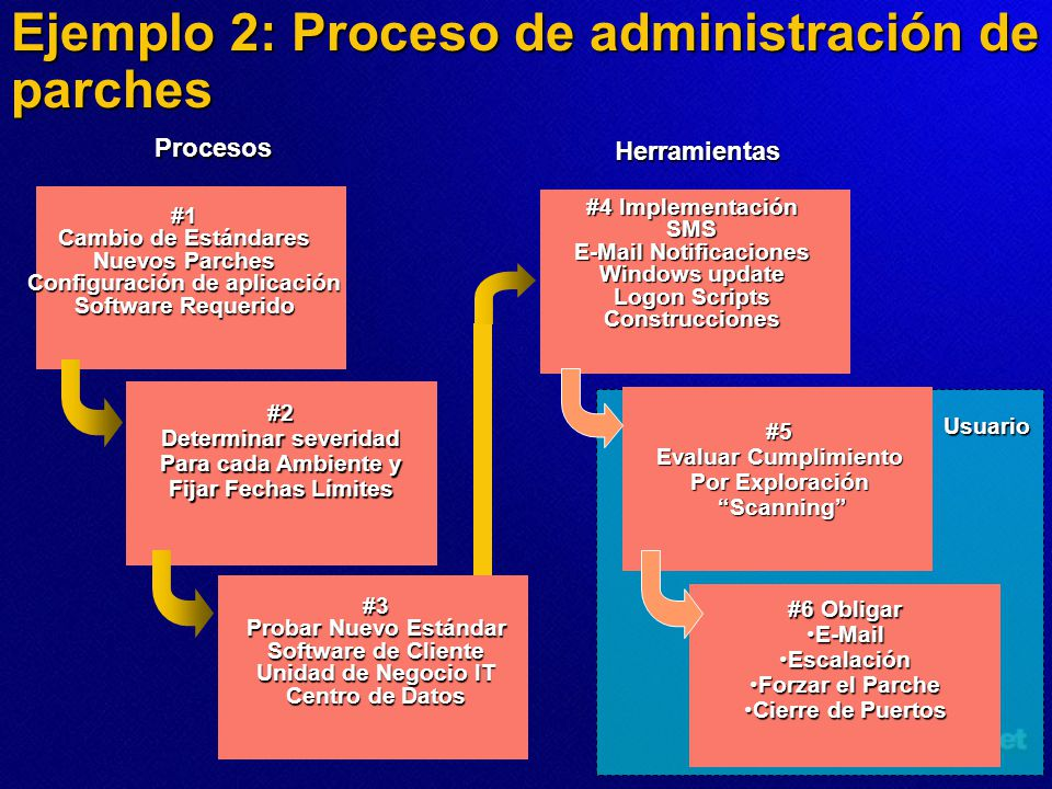 Ejemplo 2: Proceso de administración de parches
