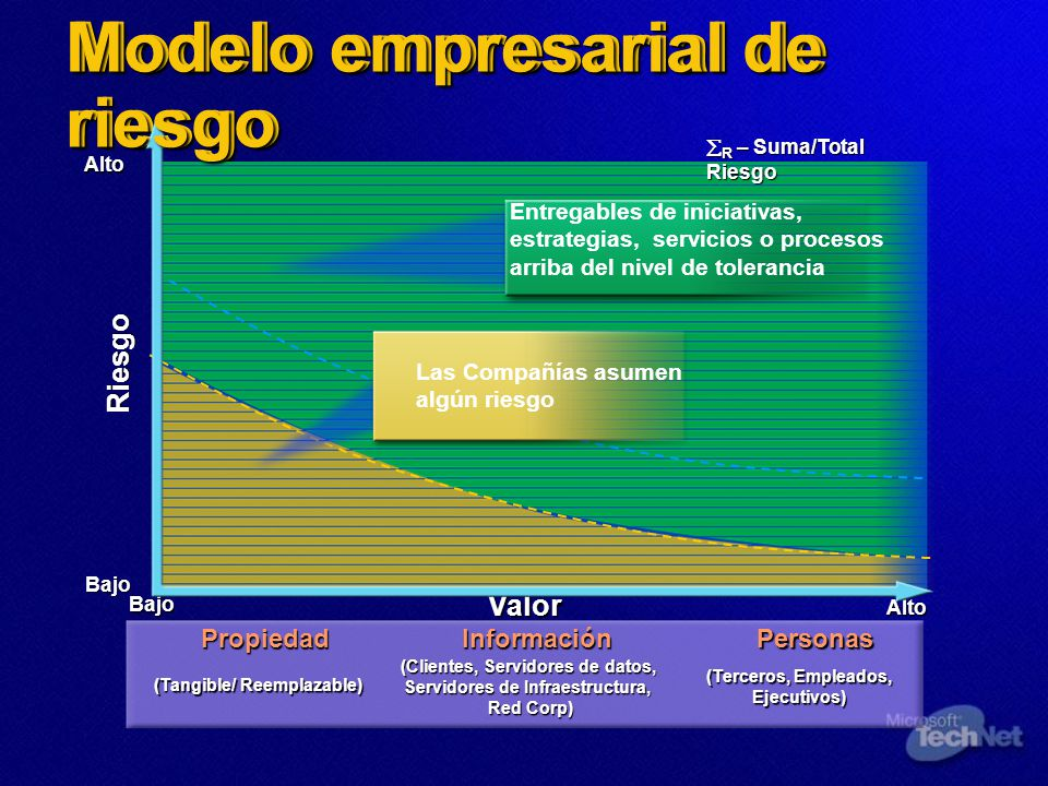 Modelo empresarial de riesgo