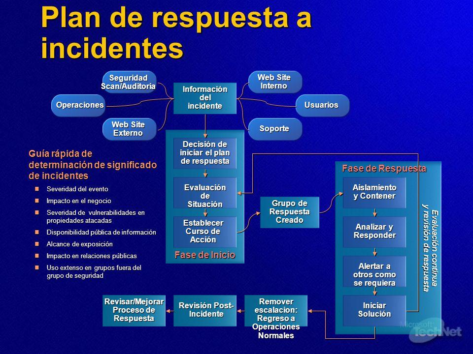 Plan de respuesta a incidentes