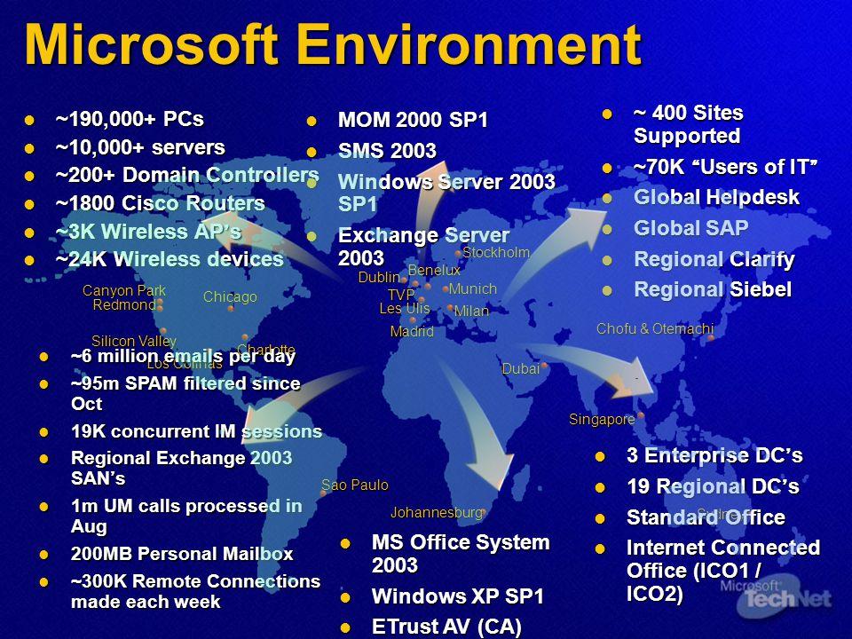 Microsoft Environment
