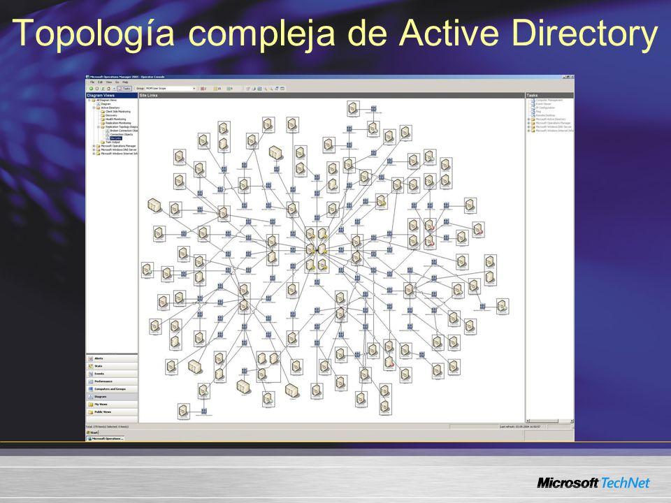 Topología compleja de Active Directory