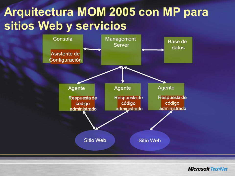 Arquitectura MOM 2005 con MP para sitios Web y servicios