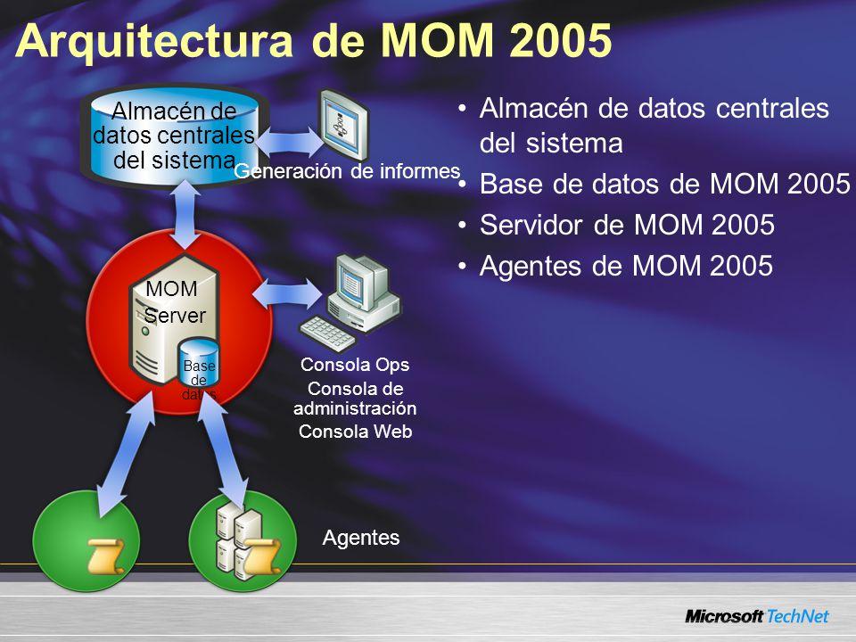 Arquitectura de MOM 2005 Almacén de datos centrales del sistema