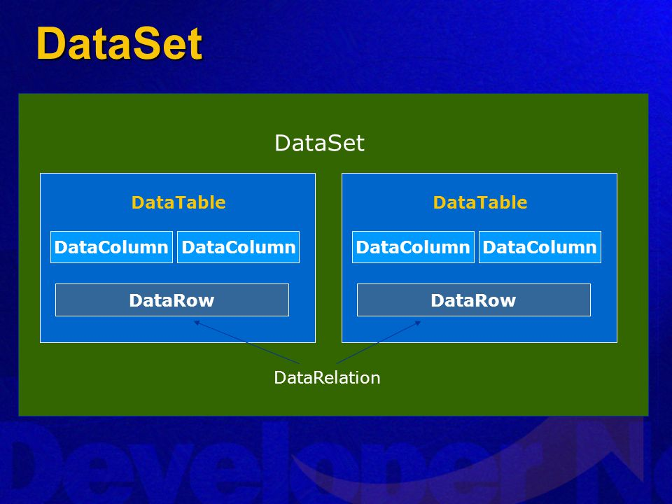 DataSet DataSet DataTable DataTable DataColumn DataColumn DataColumn