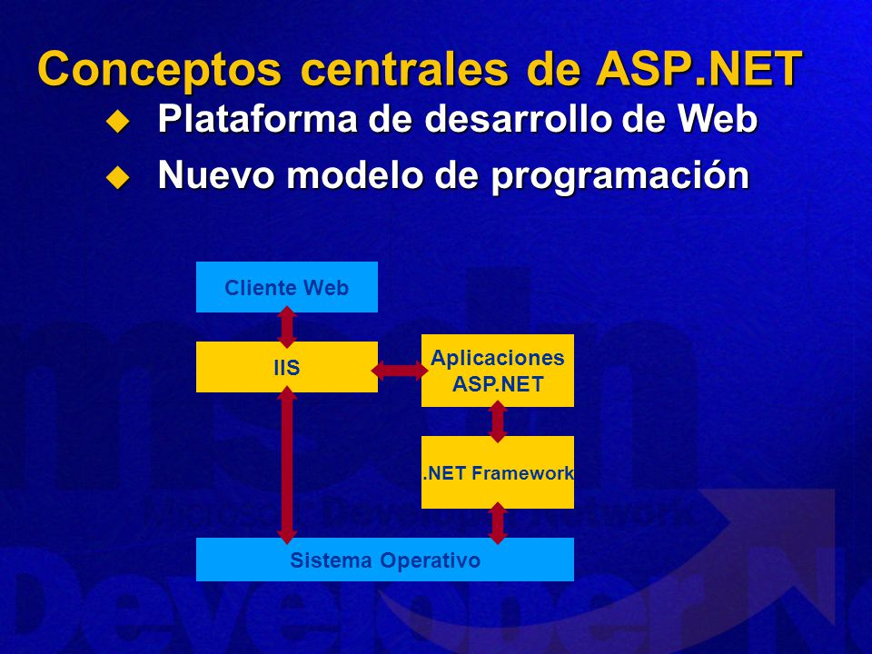 Conceptos centrales de ASP.NET