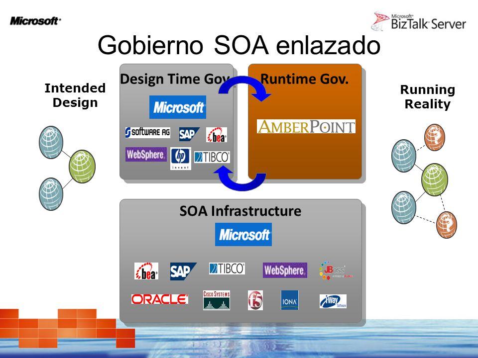 Gobierno SOA enlazado Design Time Gov. Runtime Gov.