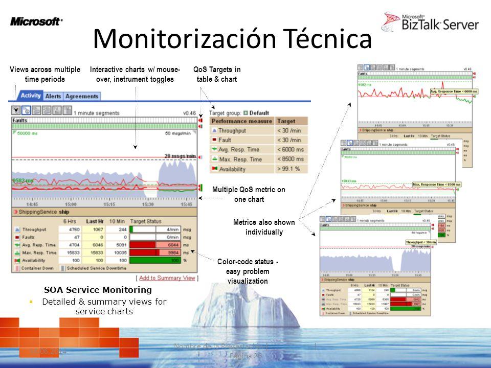 Monitorización Técnica Rich Quality-of-Service Data