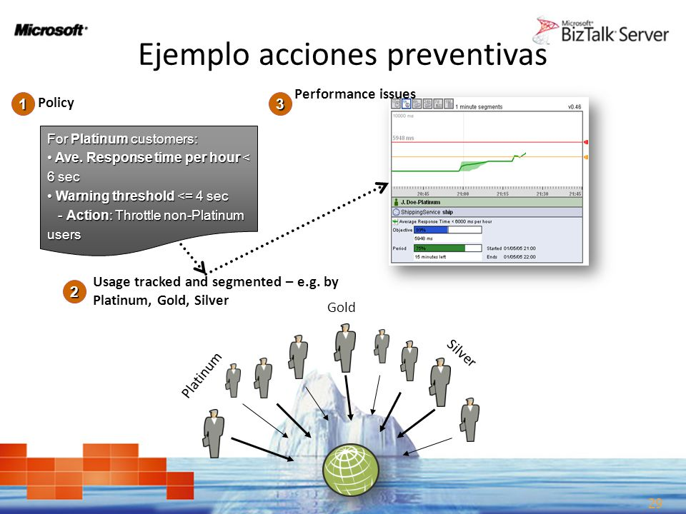 Ejemplo acciones preventivas Ops: Automatically Taking Action to Stay in Compliance