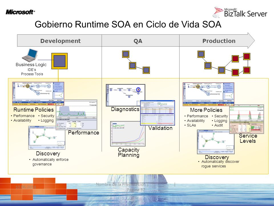 Gobierno Runtime SOA en Ciclo de Vida SOA