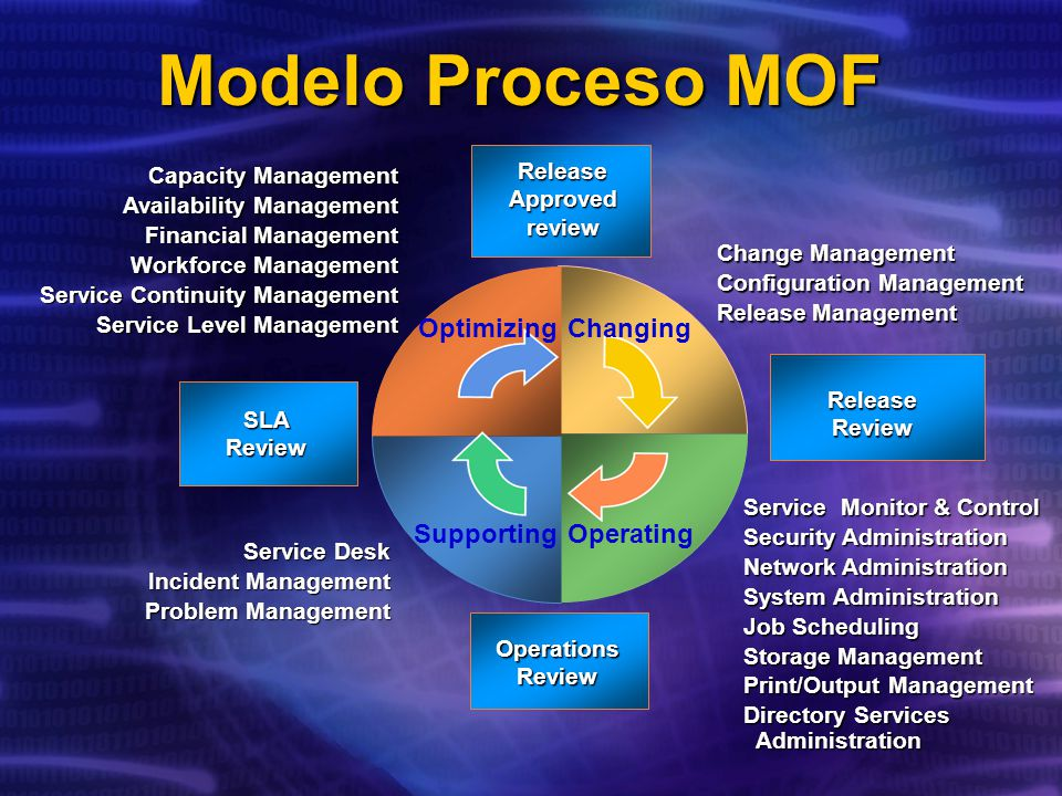 Modelo Proceso MOF Optimizing Changing Supporting Operating Release