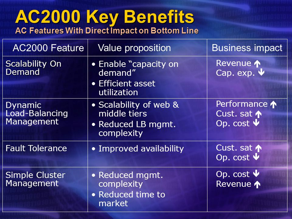 AC2000 Key Benefits AC Features With Direct Impact on Bottom Line