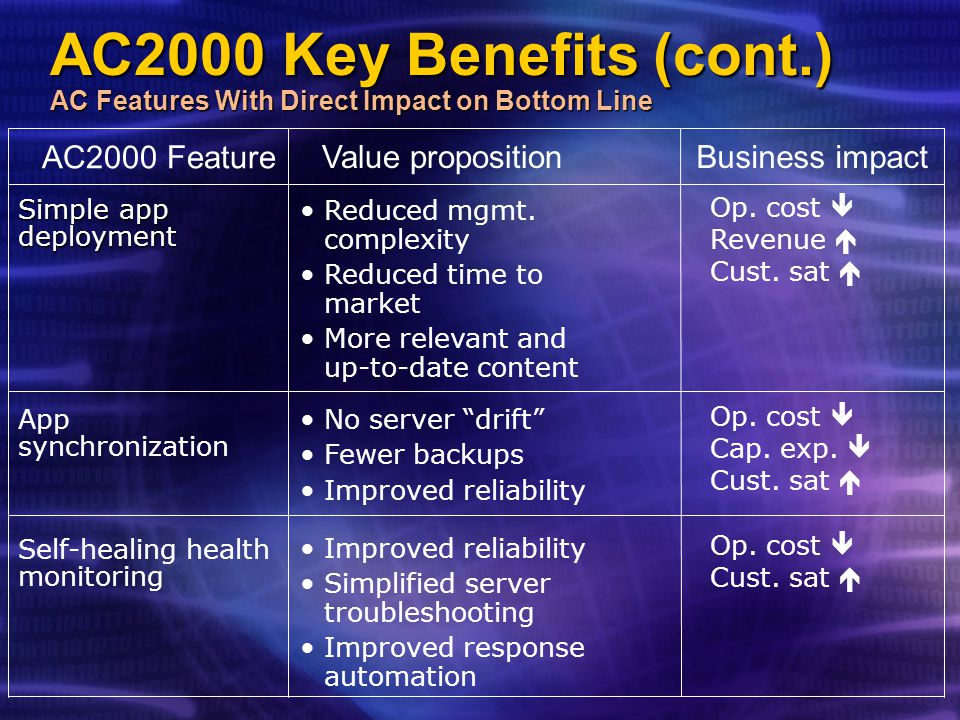 AC2000 Key Benefits (cont.) AC Features With Direct Impact on Bottom Line