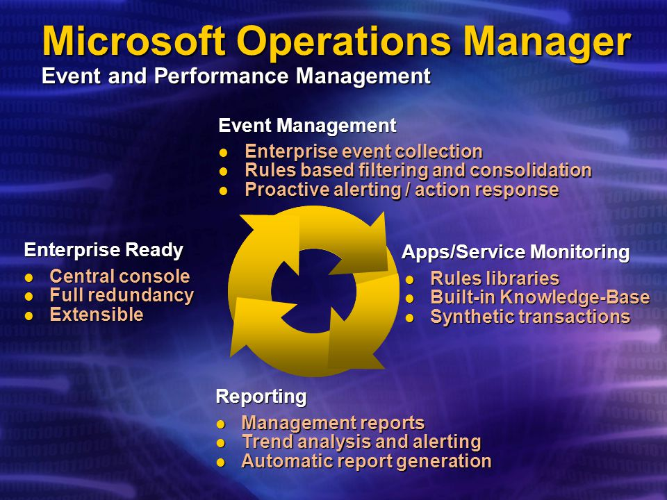 Microsoft Operations Manager Event and Performance Management