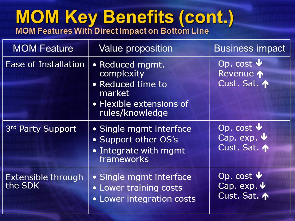 MOM Key Benefits (cont.) MOM Features With Direct Impact on Bottom Line