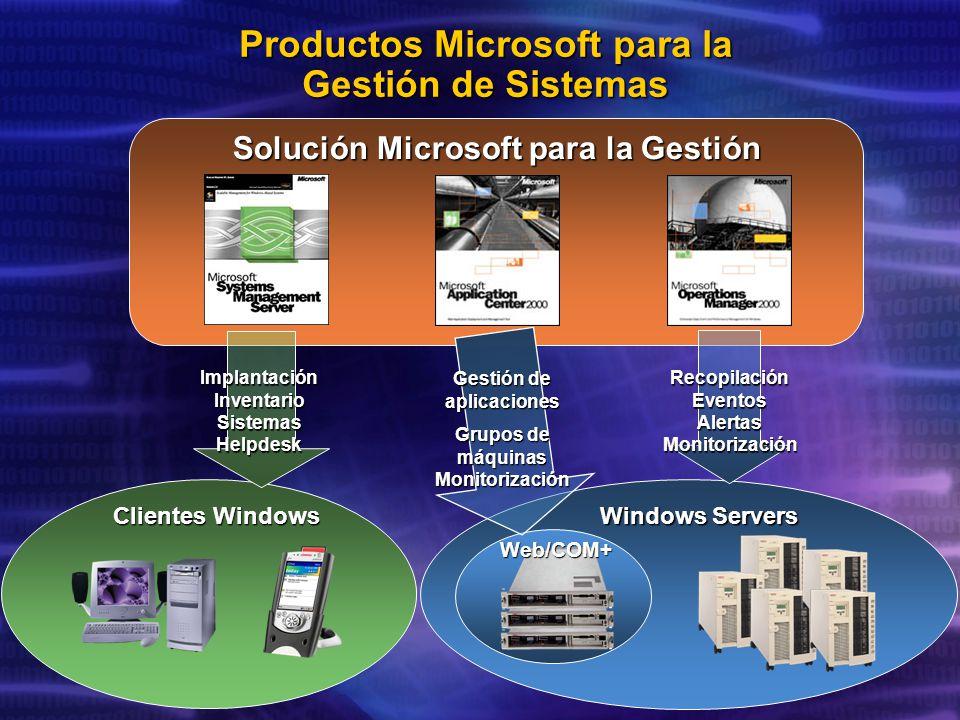 Productos Microsoft para la Gestión de Sistemas