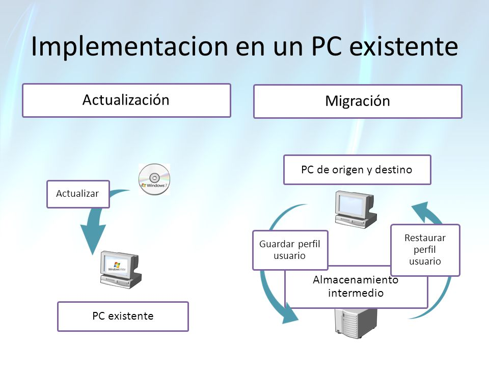 Implementacion en un PC existente