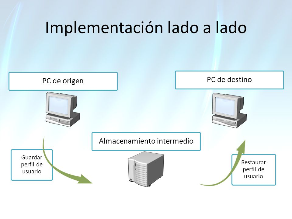 Implementación lado a lado