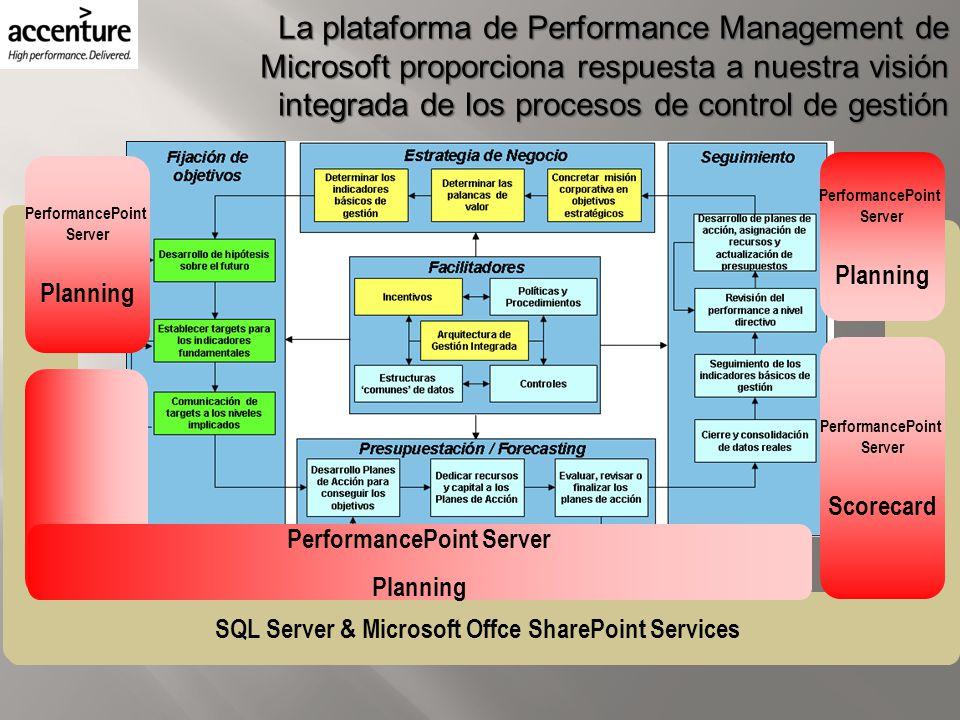 La plataforma de Performance Management de Microsoft proporciona respuesta a nuestra visión integrada de los procesos de control de gestión