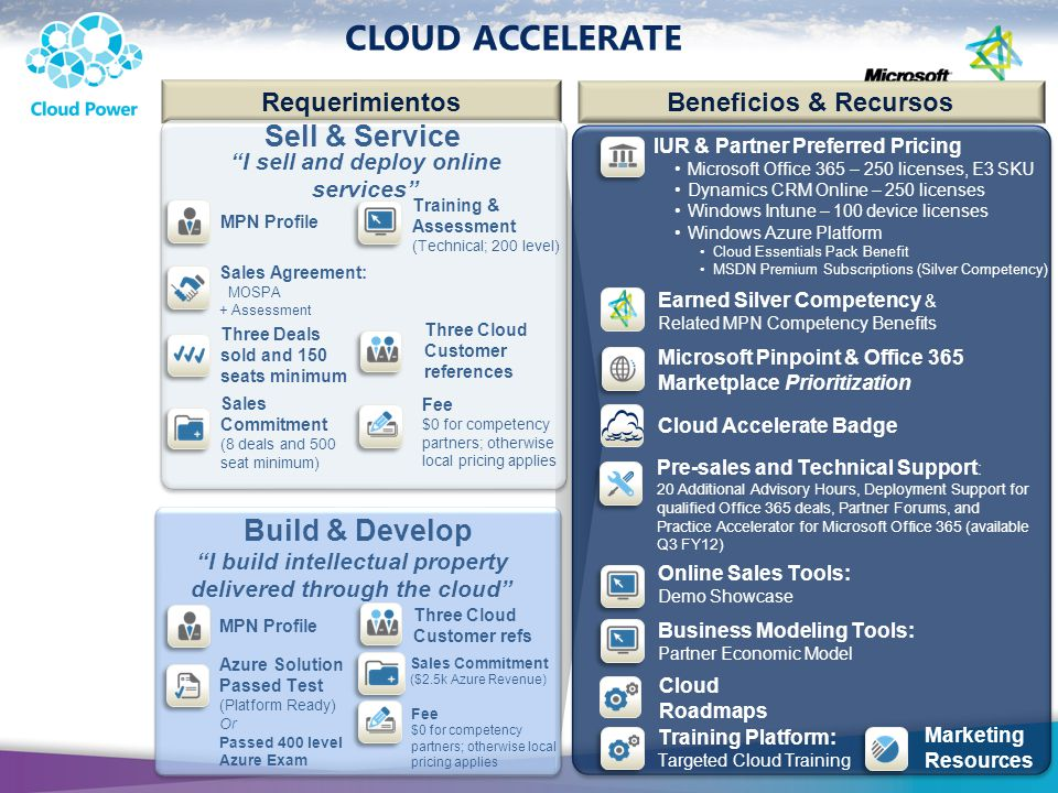 Cloud Accelerate Sell & Service Build & Develop Requerimientos