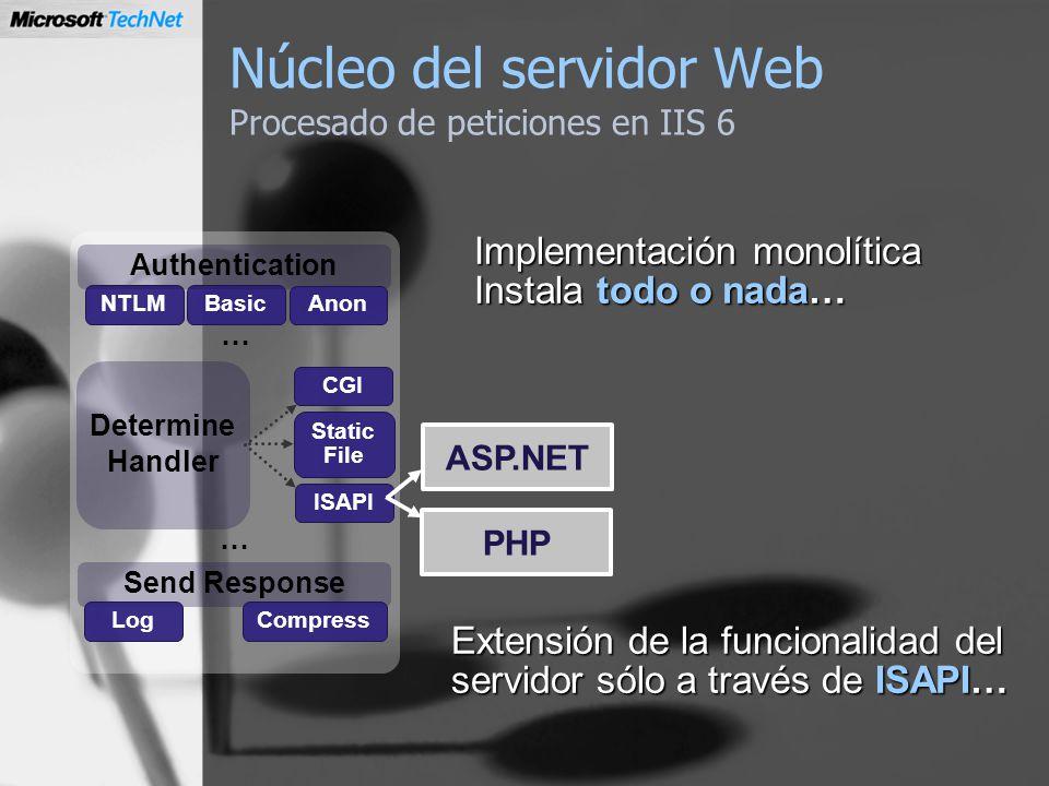 Núcleo del servidor Web Procesado de peticiones en IIS 6