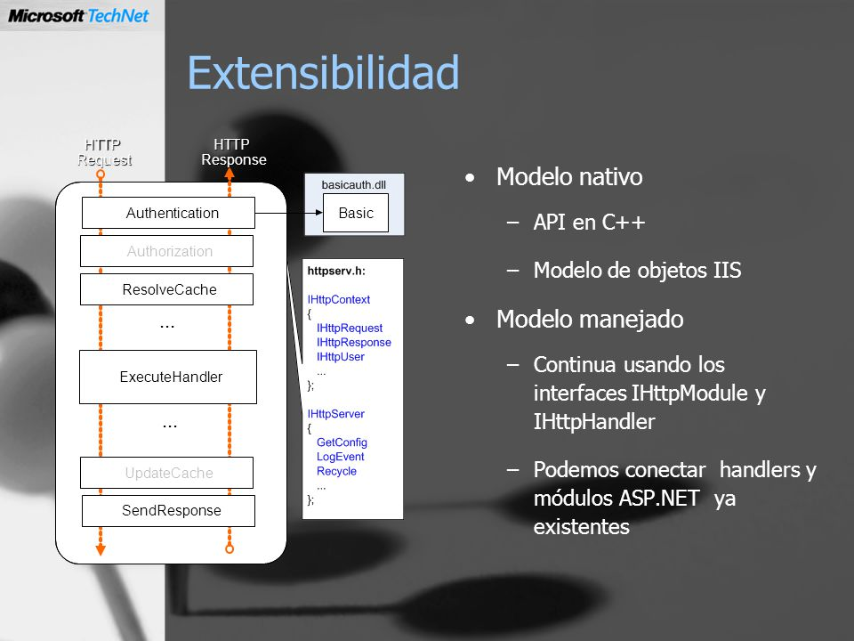 Extensibilidad Modelo nativo Modelo manejado API en C++