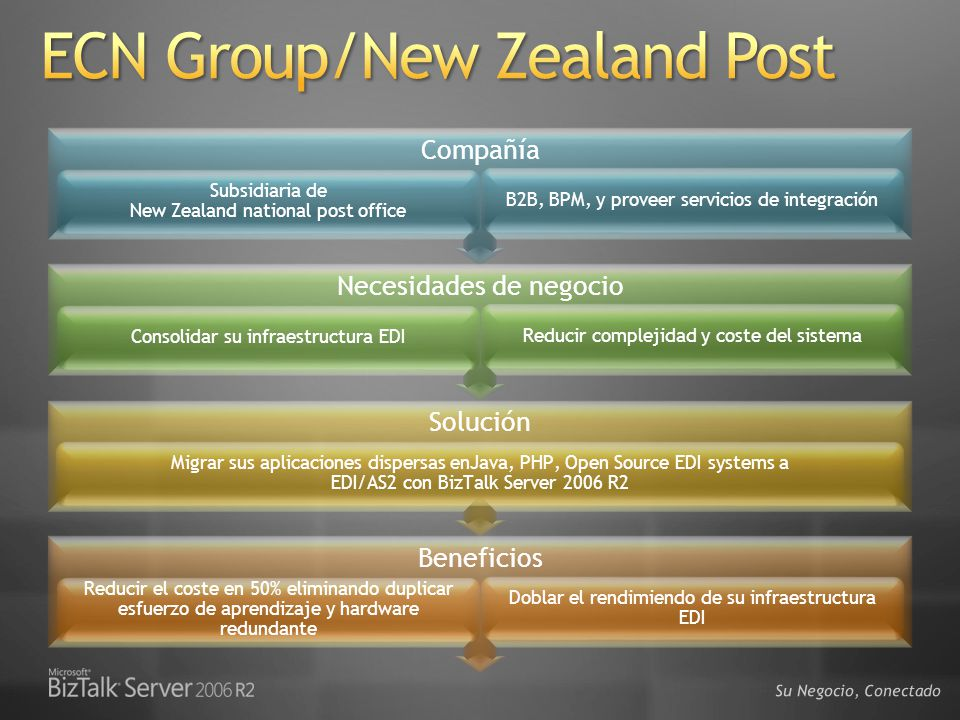 ECN Group/New Zealand Post