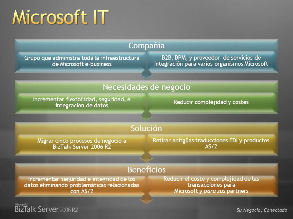Microsoft IT Compañía Necesidades de negocio Solución Beneficios