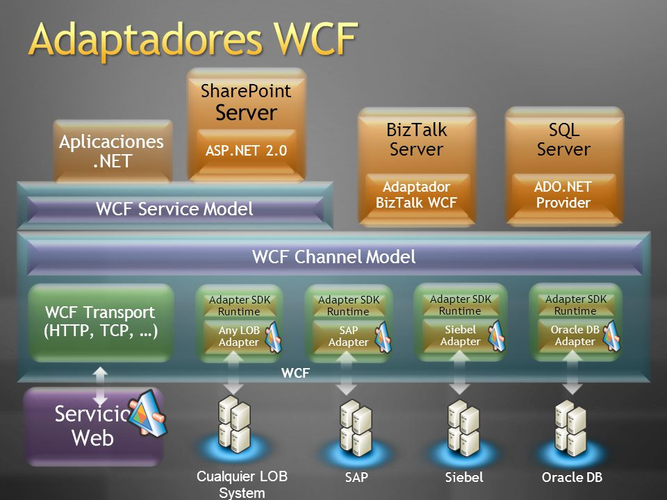 Adaptadores WCF Server Servicio Web SharePoint BizTalk Server SQL