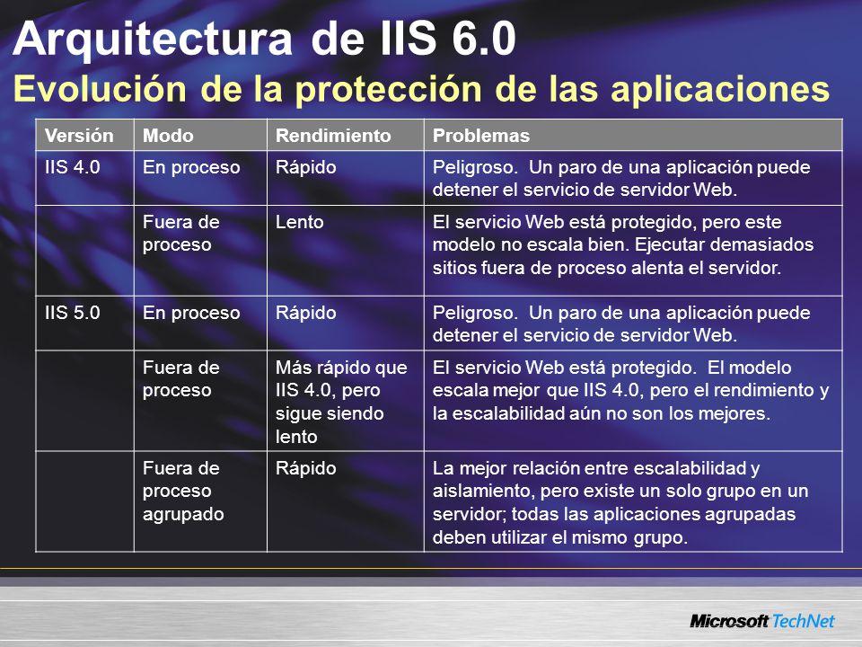 Arquitectura de IIS 6.0 Evolución de la protección de las aplicaciones