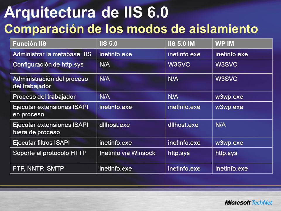 Arquitectura de IIS 6.0 Comparación de los modos de aislamiento