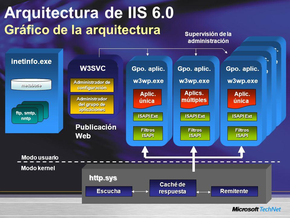 Arquitectura de IIS 6.0 Gráfico de la arquitectura