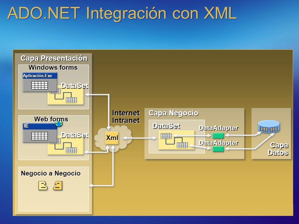 ADO.NET Integración con XML