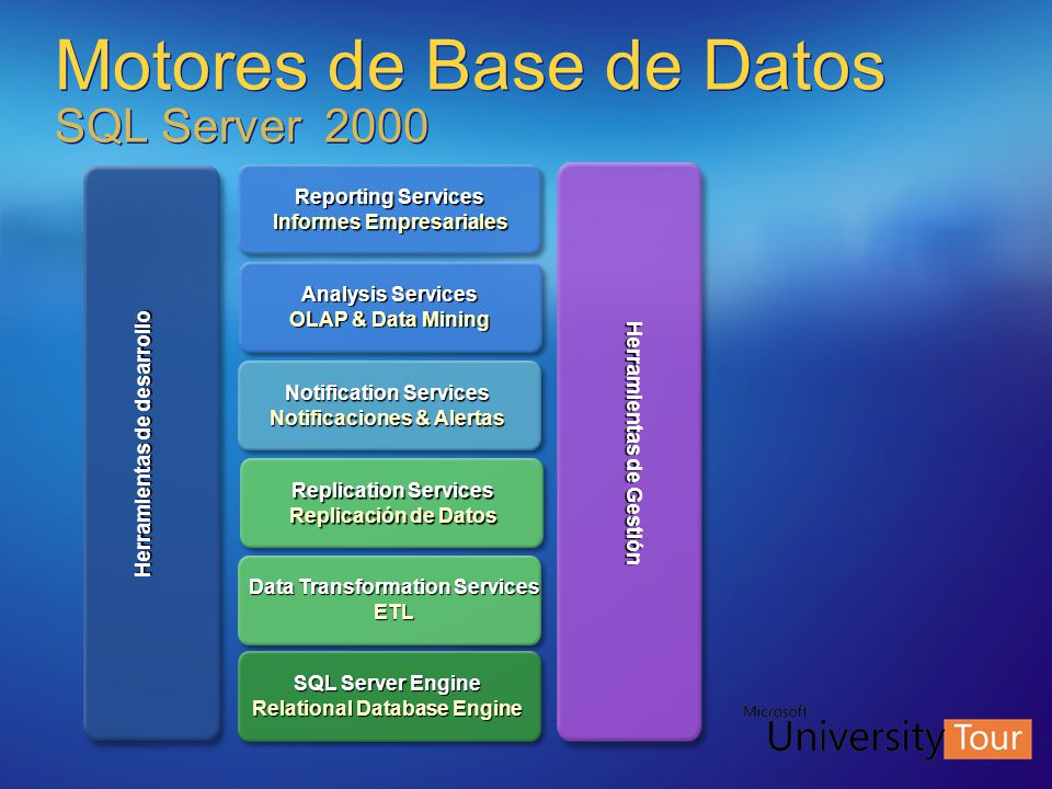 Motores de Base de Datos SQL Server 2000